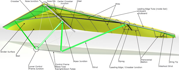 North Wing · TECH SUPPORT Wing Junctions - Nose Assembly